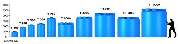 Вертикальные емкости для воды серии Т
