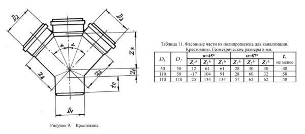 крестовина для внутренней безнапорной канализации чертеж