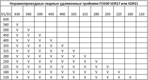 Тройники сегментные сварные редукционные - таблица типоразмеров