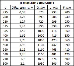 Таблица размеров отвод 4-ех сегментный сварной.
