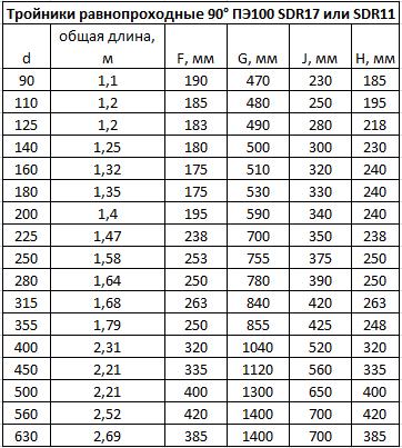 Крестовины сегментные сварные таблица размеров.