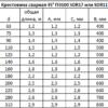 Таблица размеров сварной крестовины 45° НЕОГРУПП.