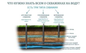 Типы скважин на воду для частного дома