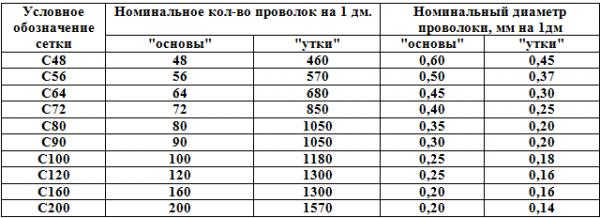 нержавеющая сетка саржевого плетения таблица с характеристиками