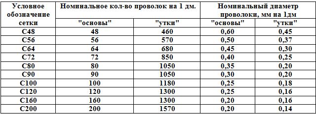 Нержавеющая сетка саржевого плетения таблица с основные характеристики.