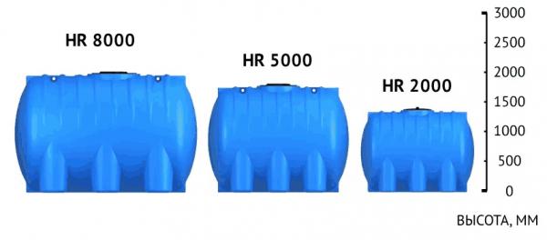 Горизонтальные емкости серии HR